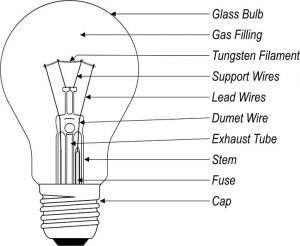 Parts of a Lamp